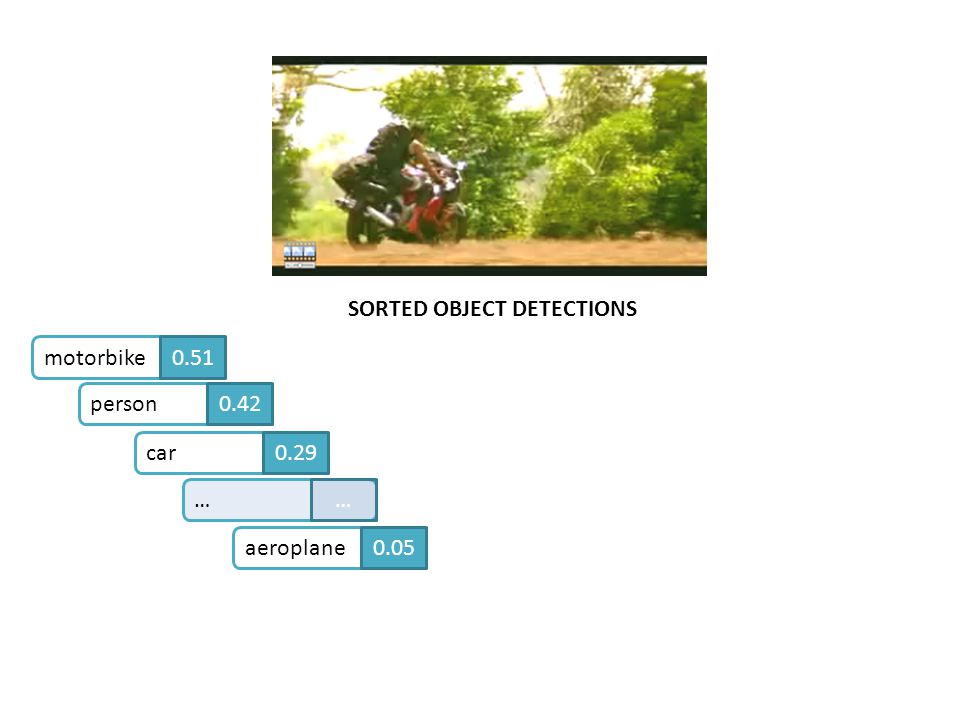 SORTED OBJECT DETECTIONS motorbike0.51person0.42car0.29aeroplane0.05……