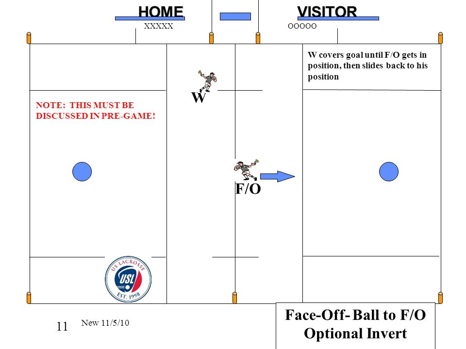 11HOMEVISITOR XXXXXOOOOO W covers goal until F/O gets in position, then slides back to his position Face-Off- Ball to F/O Optional Invert New 11/5/10 F/O W NOTE: THIS MUST BE DISCUSSED IN PRE-GAME!