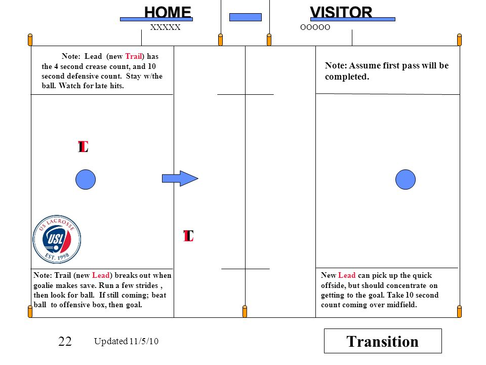 22HOMEVISITOR XXXXXOOOOO T L Note: Trail (new Lead) breaks out when goalie makes save.