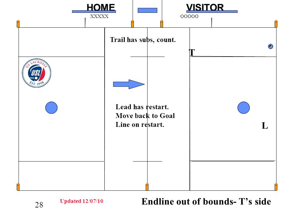 28HOMEVISITOR XXXXXOOOOO L Trail has subs, count. T Lead has restart. Move back to Goal Line on restart. Endline out of bounds- Ts side Updated 12/07/