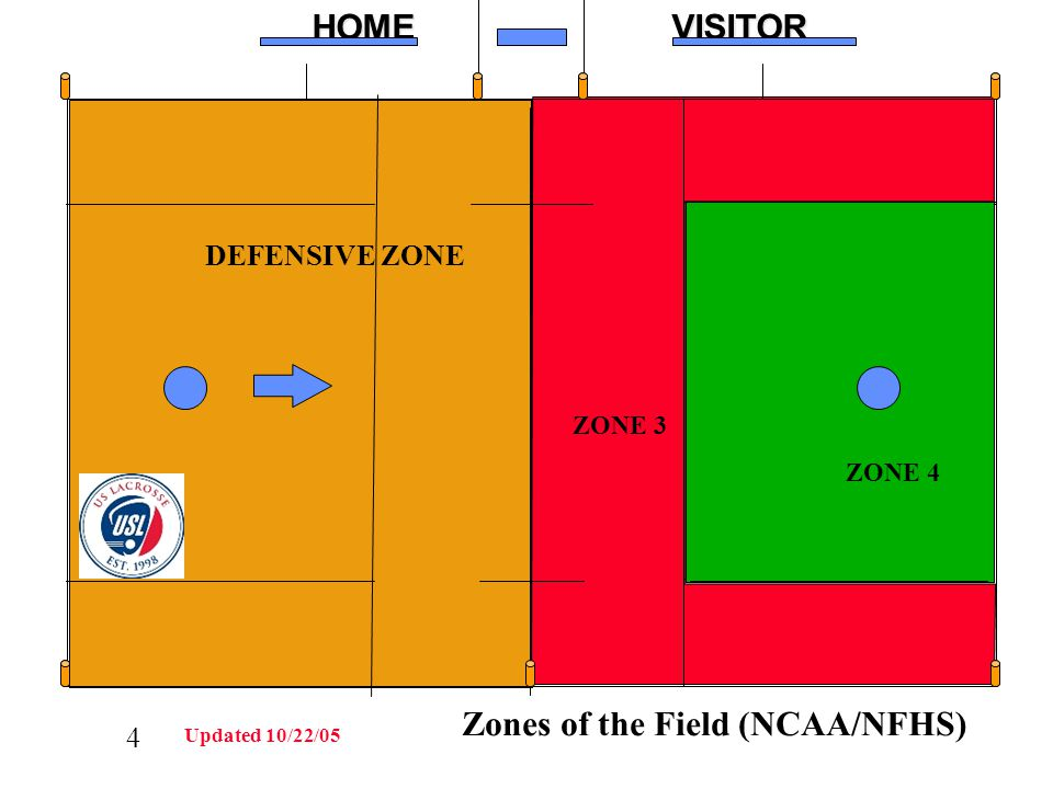 4HOMEVISITOR XXXXXOOOOO DEFENSIVE ZONE ZONE 3 ZONE 4 Zones of the Field (NCAA/NFHS) Updated 10/22/05 C