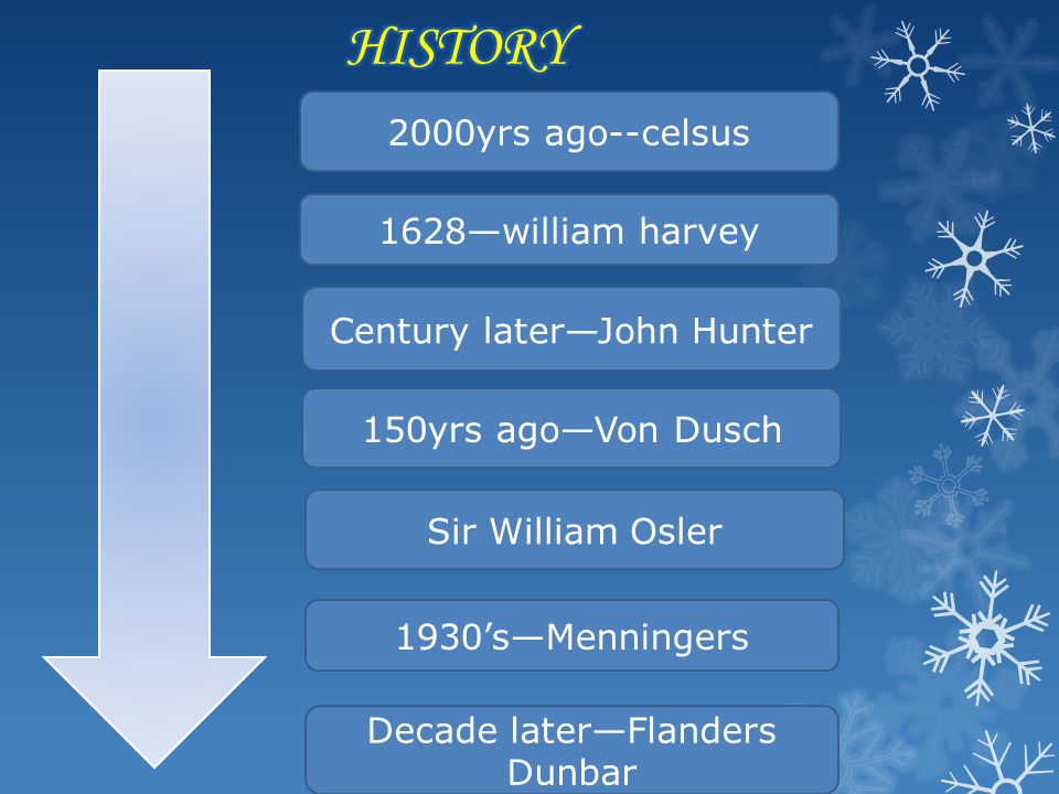 2000yrs ago--celsus 1628william harvey Century laterJohn Hunter 150yrs agoVon Dusch Sir William Osler 1930sMenningers Decade laterFlanders Dunbar