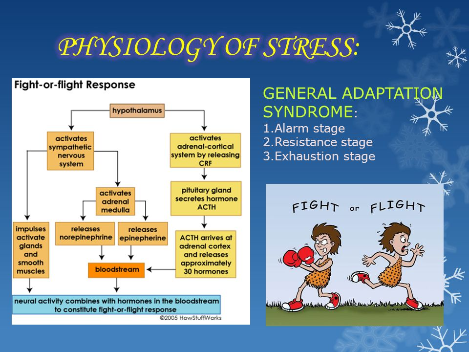 GENERAL ADAPTATION SYNDROME : 1.Alarm stage 2.Resistance stage 3.Exhaustion stage