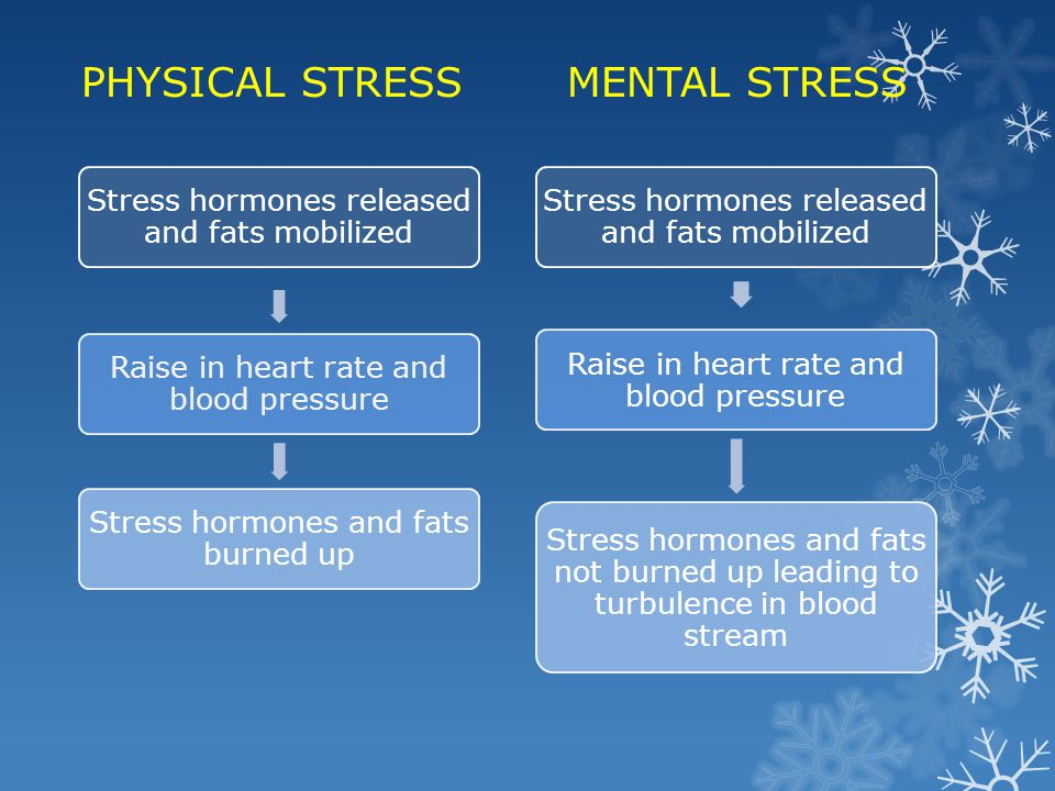 PHYSICAL STRESS MENTAL STRESS