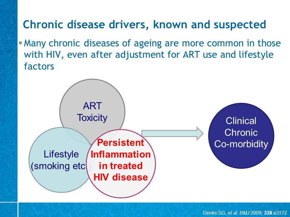 Chronic disease drivers, known and suspected Many chronic diseases of ageing are more common in those with HIV, even after adjustment for ART use and lifestyle factors ART Toxicity Lifestyle (smoking etc.) Clinical Chronic Co-morbidity Persistent Inflammation in treated HIV disease Deeks SG, et al.