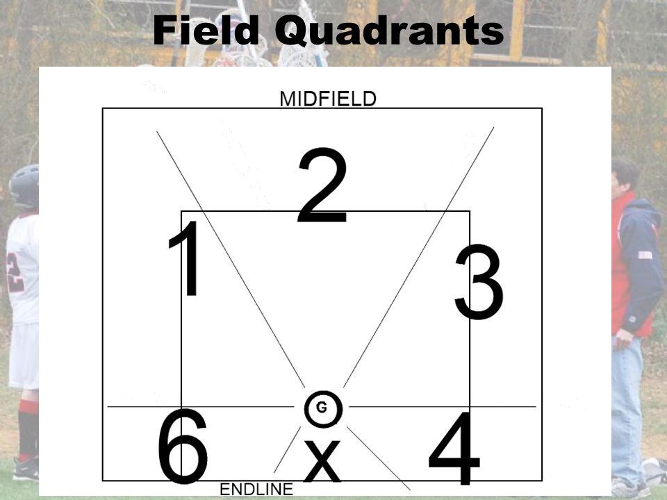Field Quadrants