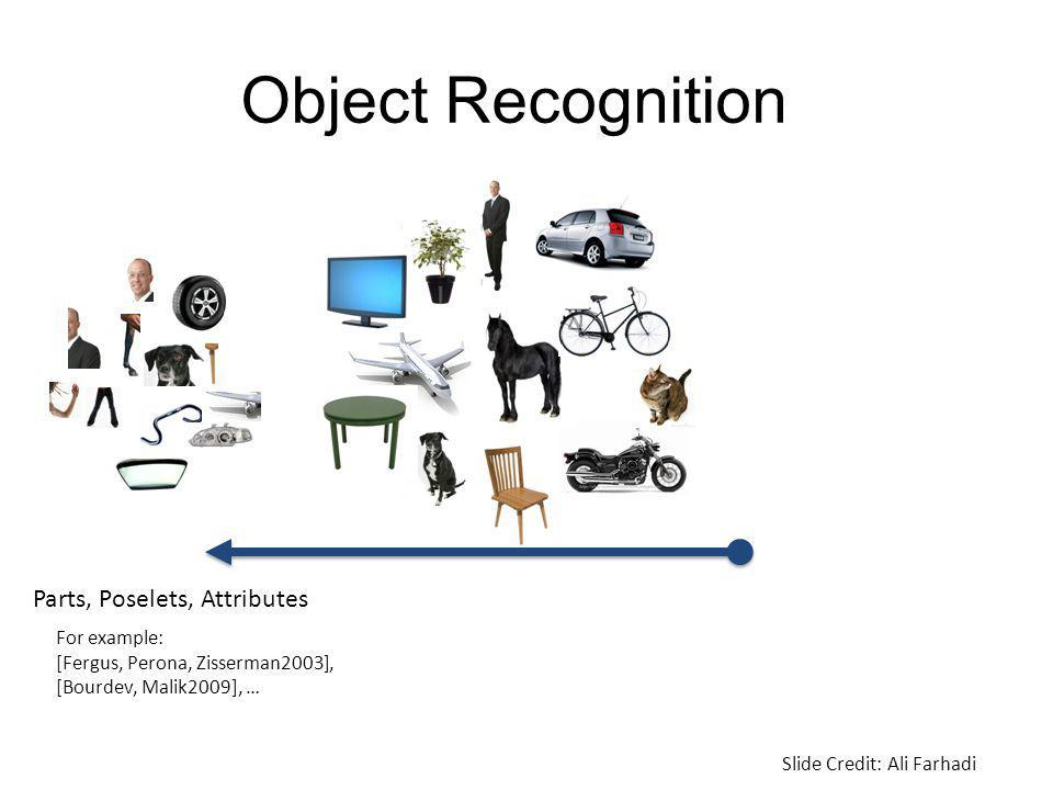 Object Recognition Parts, Poselets, Attributes For example: [Fergus, Perona, Zisserman2003], [Bourdev, Malik2009], … Slide Credit: Ali Farhadi
