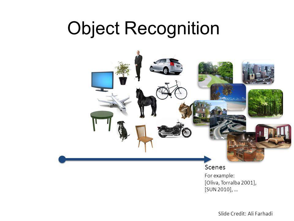 Object Recognition For example: [Oliva, Torralba 2001], [SUN 2010], … Slide Credit: Ali Farhadi Scenes