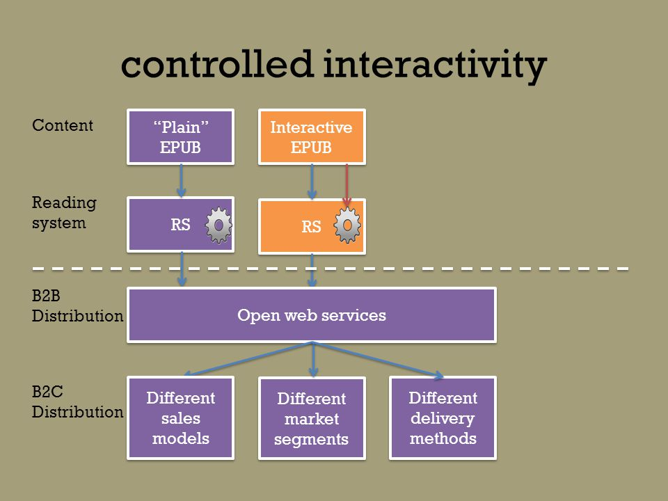 controlled interactivity Plain EPUB RS Interactive EPUB RS Content Reading system B2B Distribution B2C Distribution Open web services Different sales models Different market segments Different delivery methods