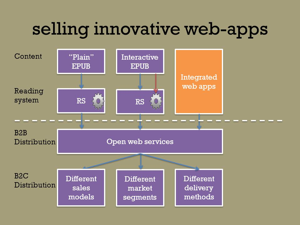 selling innovative web-apps Plain EPUB RS Integrated web apps Interactive EPUB RS Open web services Different sales models Different market segments Content Reading system B2B Distribution B2C Distribution Different delivery methods