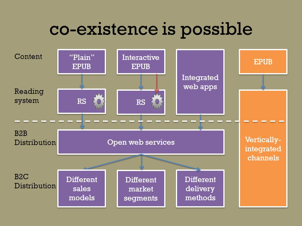 co-existence is possible Plain EPUB RS Integrated web apps Interactive EPUB RS Open web services Different sales models Different market segments Content Reading system B2B Distribution B2C Distribution Different delivery methods Vertically- integrated channels EPUB