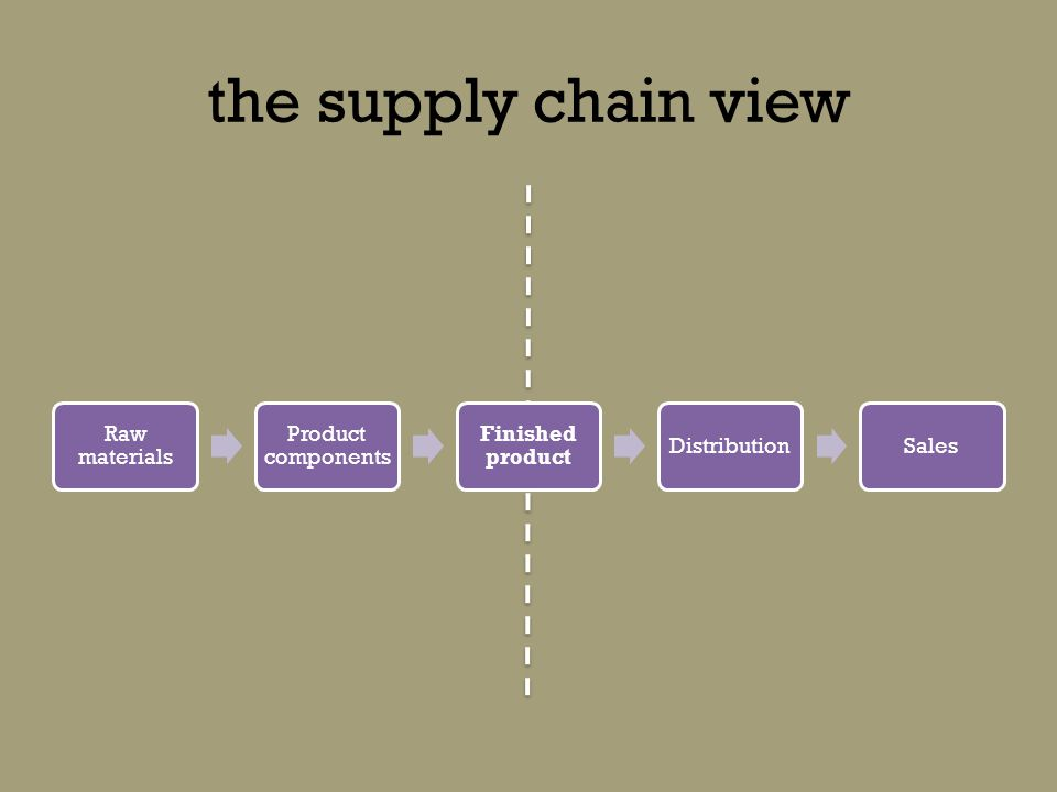the supply chain view Raw materials Product components Finished product DistributionSales Traditional PubTraditional channels