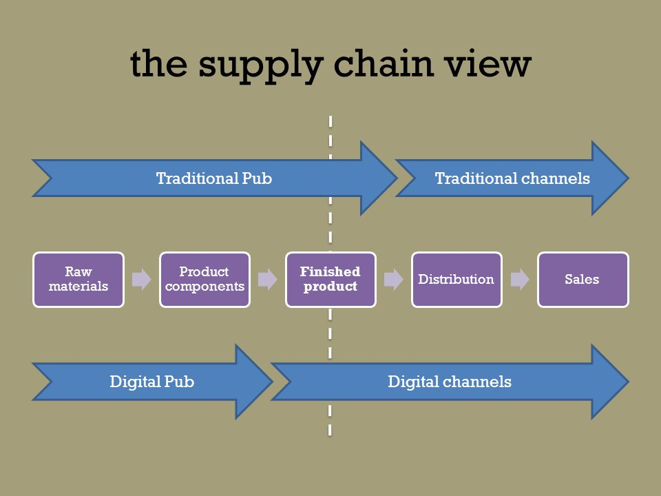 the supply chain view Raw materials Product components Finished product DistributionSales Traditional PubTraditional channels Digital PubDigital channels