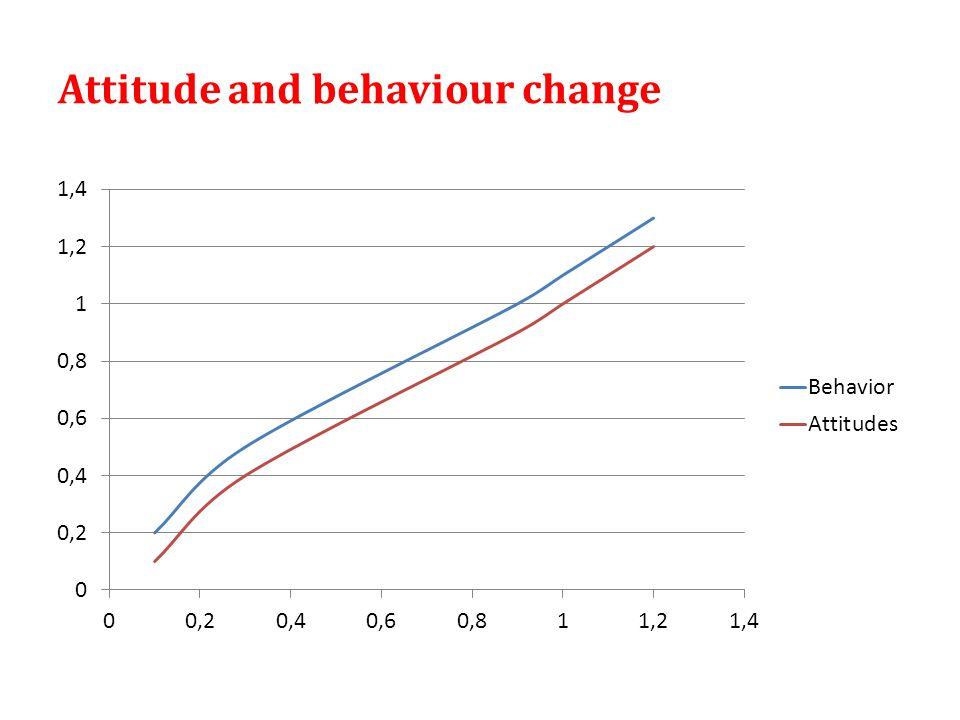 Attitude and behaviour change