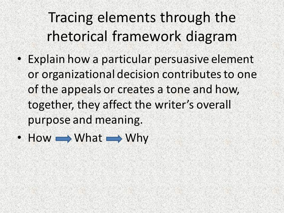 Tracing elements through the rhetorical framework diagram Explain how a particular persuasive element or organizational decision contributes to one of