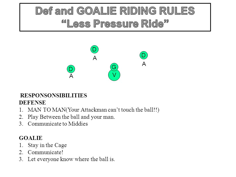 D D V G D A A A RESPONSONSIBILITIES DEFENSE 1.MAN TO MAN(Your Attackman cant touch the ball!!) 2.Play Between the ball and your man. 3.Communicate to