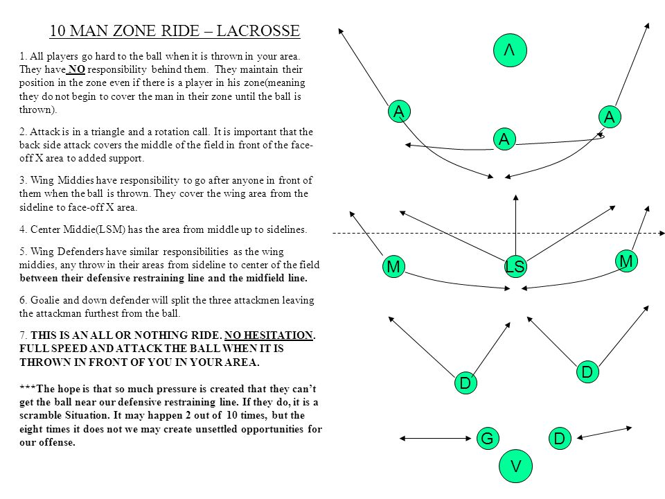 10 MAN ZONE RIDE – LACROSSE 1. All players go hard to the ball when it is thrown in your area. They have NO responsibility behind them. They maintain