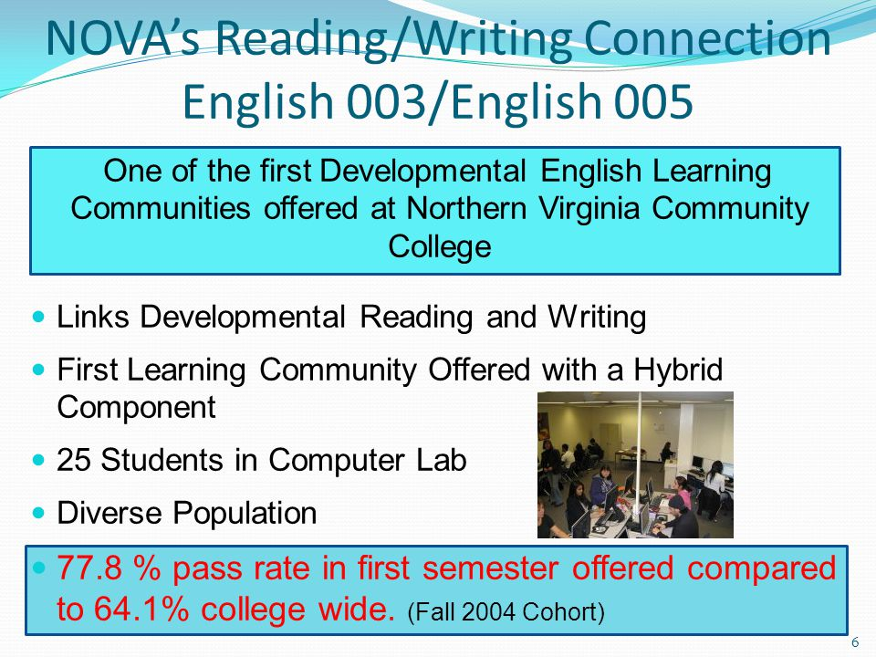 NOVAs Reading/Writing Connection English 003/English 005 One of the first Developmental English Learning Communities offered at Northern Virginia Community College Links Developmental Reading and Writing First Learning Community Offered with a Hybrid Component 25 Students in Computer Lab Diverse Population 77.8 % pass rate in first semester offered compared to 64.1% college wide.
