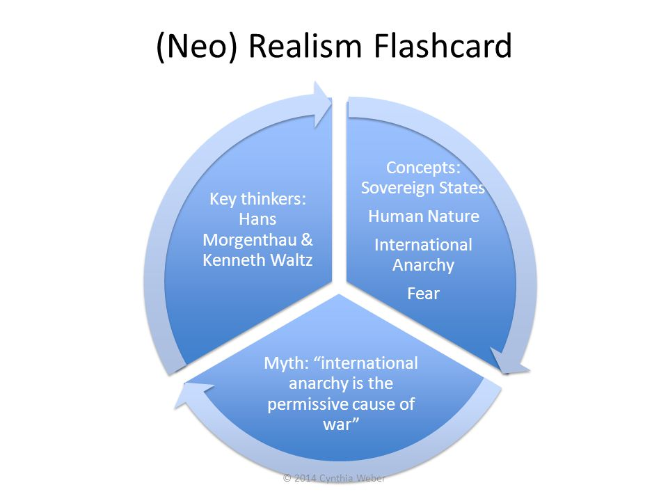 (Neo) Realism Flashcard Concepts: Sovereign States Human Nature International Anarchy Fear Myth: international anarchy is the permissive cause of war