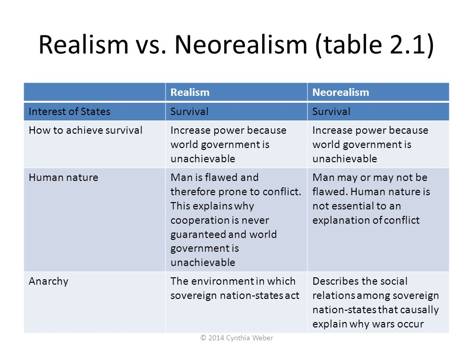 Realism vs. Neorealism (table 2.1) RealismNeorealism Interest of StatesSurvival How to achieve survivalIncrease power because world government is unac