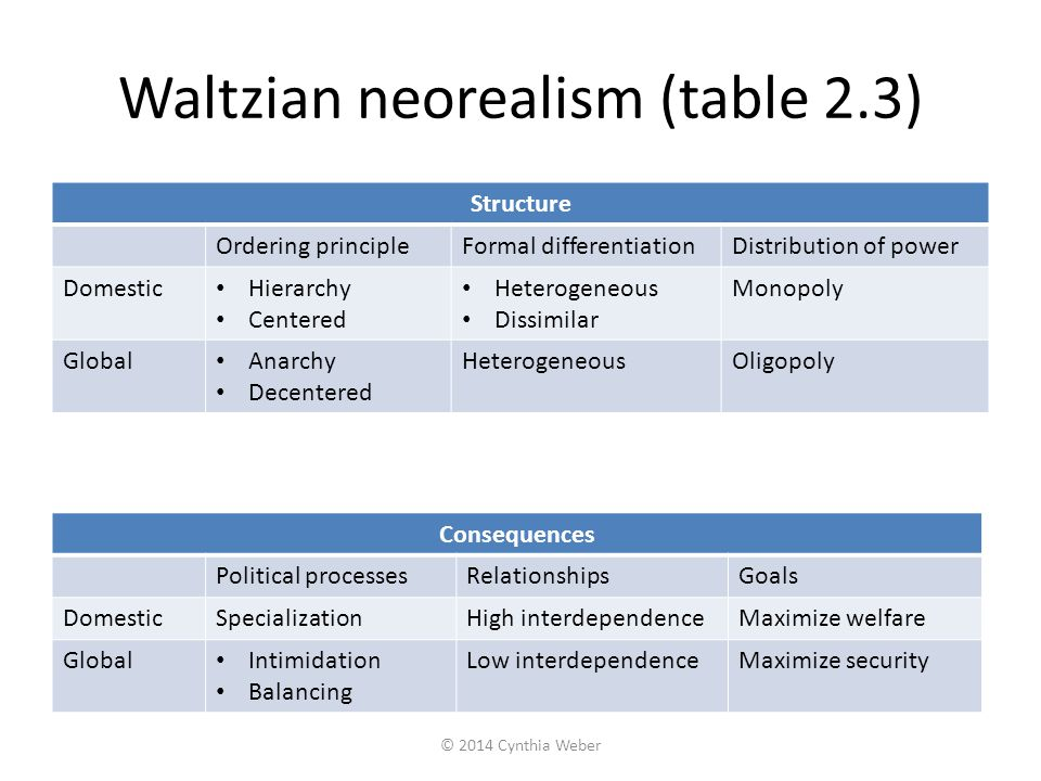 Waltzian neorealism (table 2.3) Structure Ordering principleFormal differentiationDistribution of power Domestic Hierarchy Centered Heterogeneous Diss
