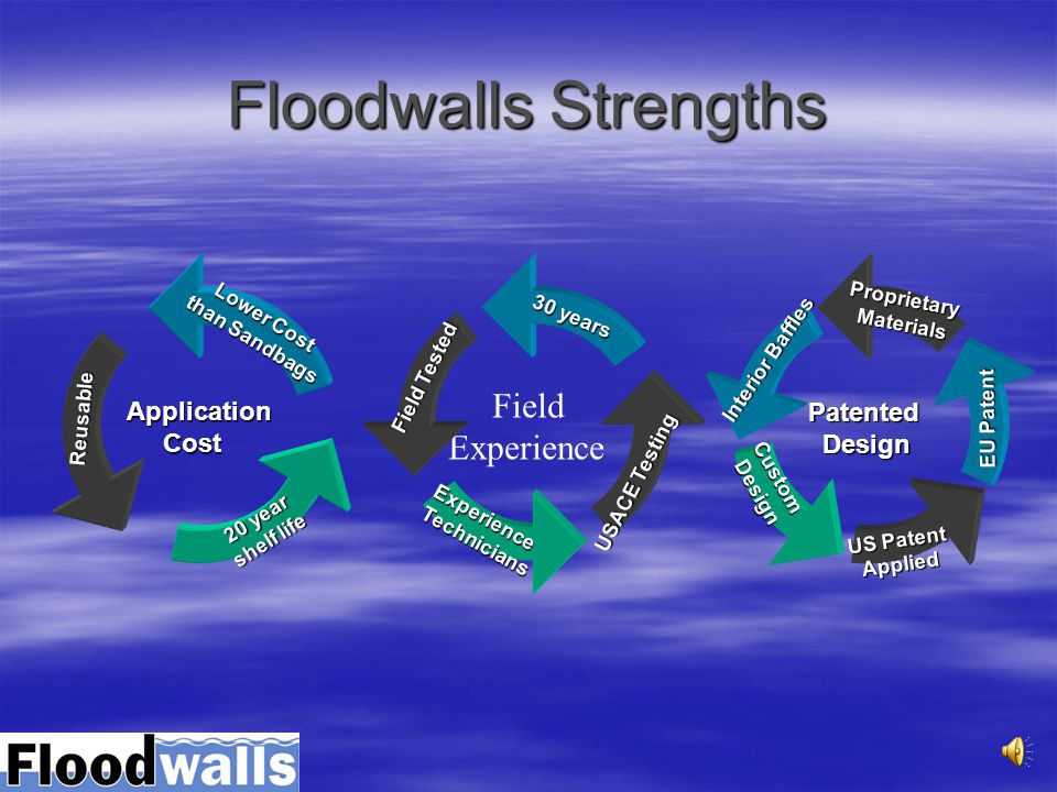 Cost Analysis 300 Floodwall Barrier 32 high FloodWalls FloodWalls –19 A5 Units –14 Man-hours –Transportation –Fire hose & Water 1 st Year Cost = $40,0
