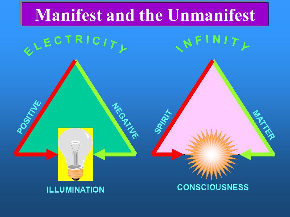 POTENTIAL Manifest and the Unmanifest POSITIVE SPIRIT NEGATIVE MATTER ILLUMINATION CONSCIOUSNESS