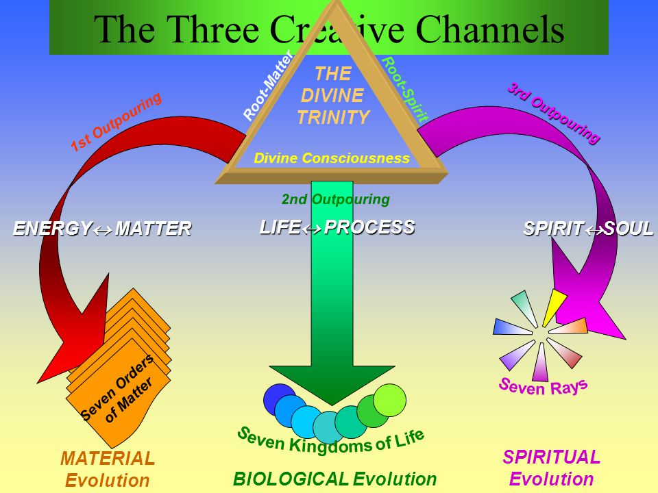 The Three Creative Channels Divine Consciousness Root-Spirit Root-Matter 1st Outpouring 3rd Outpouring 2nd Outpouring LIFE PROCESS ENERGY MATTER SPIRI