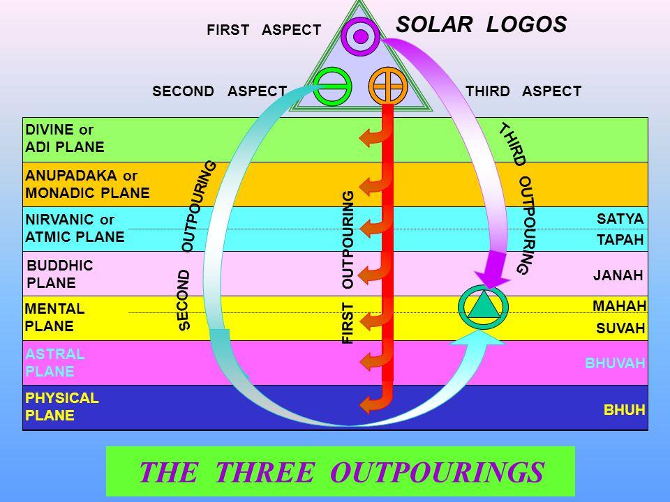 DIVINE or ADI PLANE ANUPADAKA or MONADIC PLANE NIRVANIC or ATMIC PLANE BUDDHIC PLANE MENTAL PLANE ASTRAL PLANE PHYSICAL PLANE FIRST ASPECT SECOND ASPE