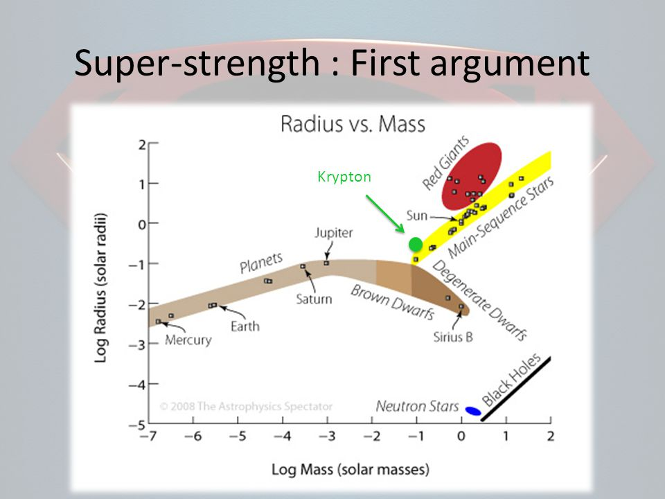 Super-strength : First argument Krypton