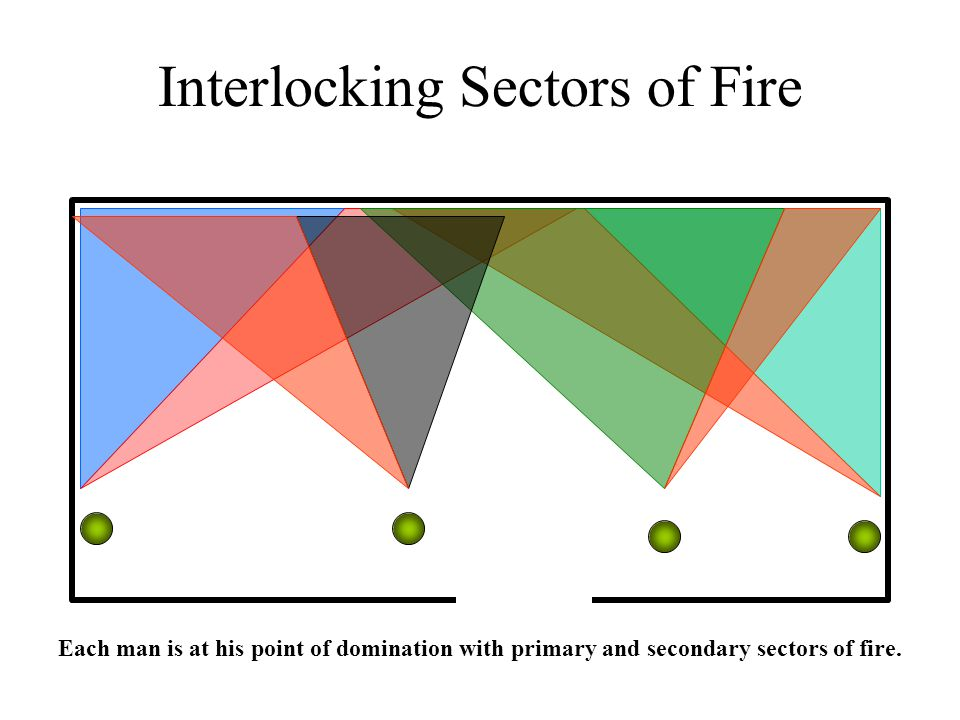 Interlocking Sectors of Fire Each man is at his point of domination with primary and secondary sectors of fire.