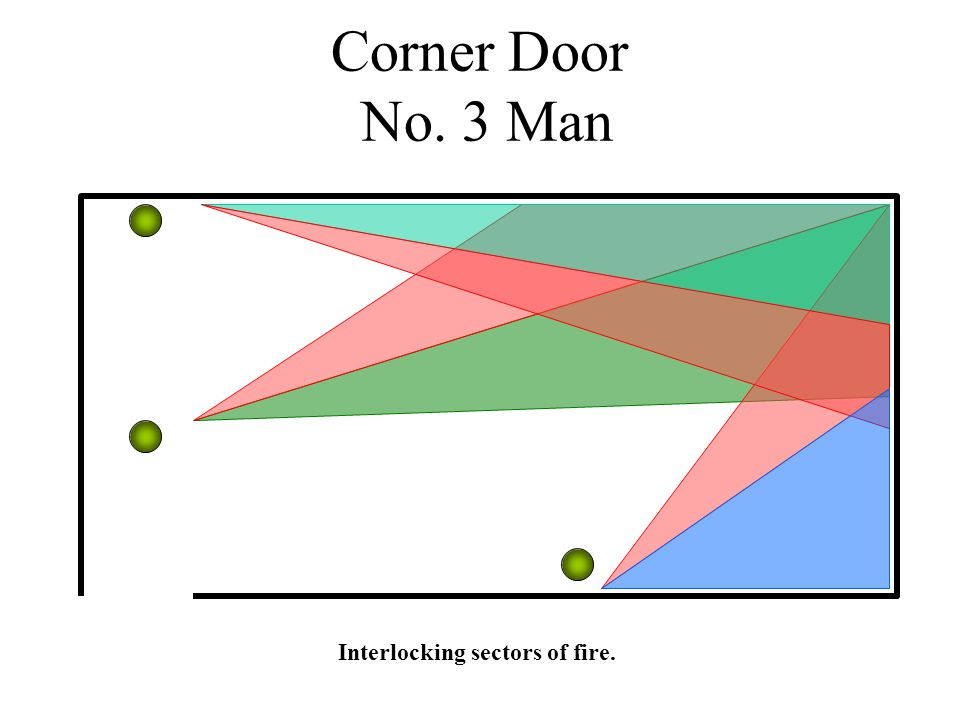 Corner Door No. 3 Man Interlocking sectors of fire.