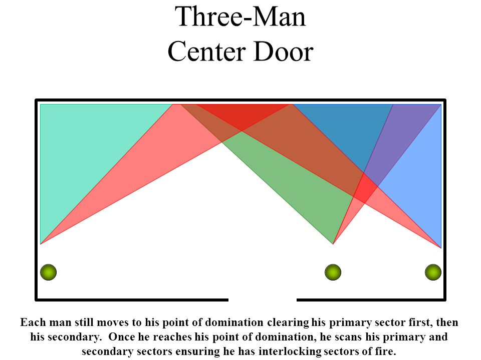 Three-Man Center Door Each man still moves to his point of domination clearing his primary sector first, then his secondary.