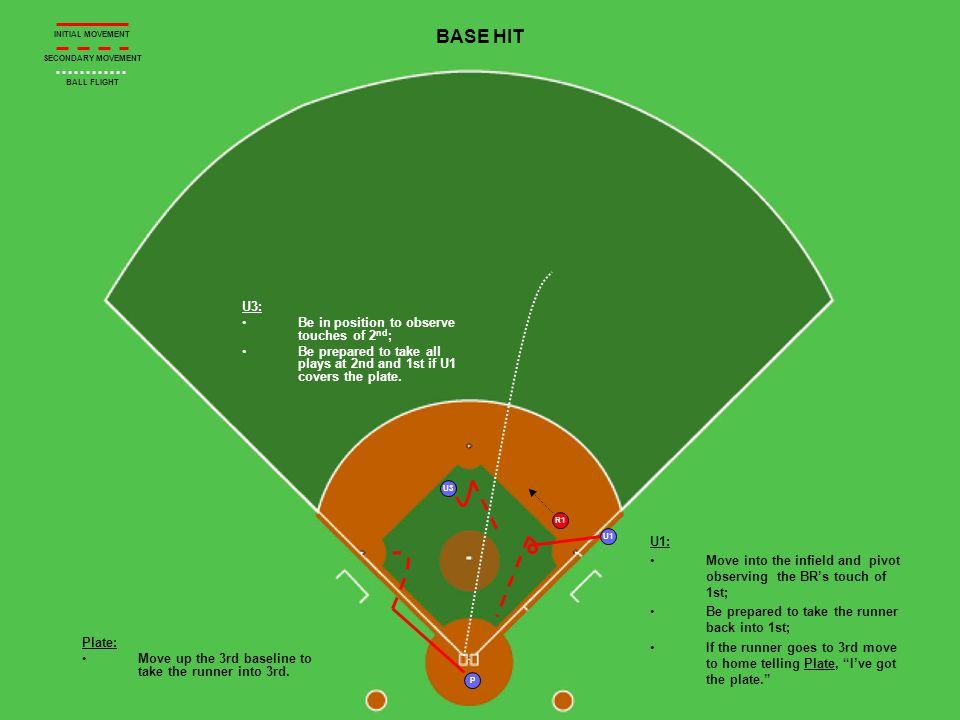 R1 U1 U3 P BASE HIT U3: Be in position to observe touches of 2 nd ; Be prepared to take all plays at 2nd and 1st if U1 covers the plate.