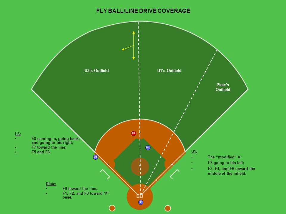 R1 U1 U3 P U3s OutfieldU1s Outfield Plates Outfield FLY BALL/LINE DRIVE COVERAGE U3: F8 coming in, going back, and going to his right; F7 toward the line; F5 and F6.