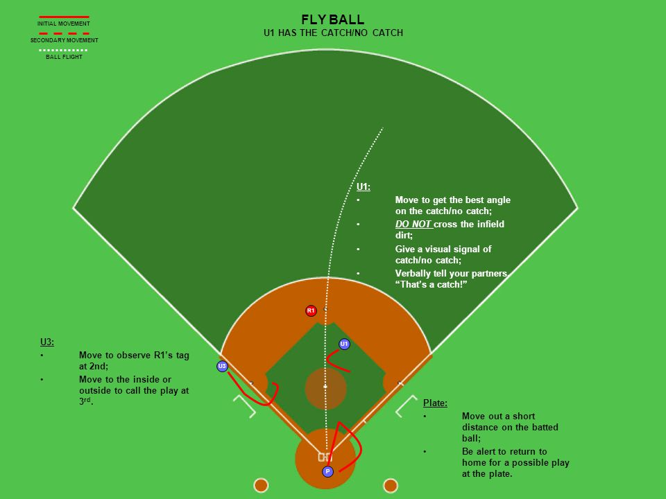 R1 U1 U3 P FLY BALL U1 HAS THE CATCH/NO CATCH U3: Move to observe R1s tag at 2nd; Move to the inside or outside to call the play at 3 rd.