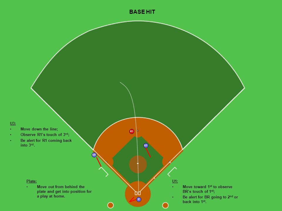 BASE HIT U1 P U3 R1 Plate: Move out from behind the plate and get into position for a play at home.