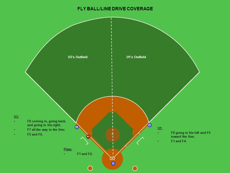 P U3 R1 U1 U3s OutfieldU1s Outfield FLY BALL/LINE DRIVE COVERAGE U1: F8 going to his left and F9 toward the line; F3 and F4.