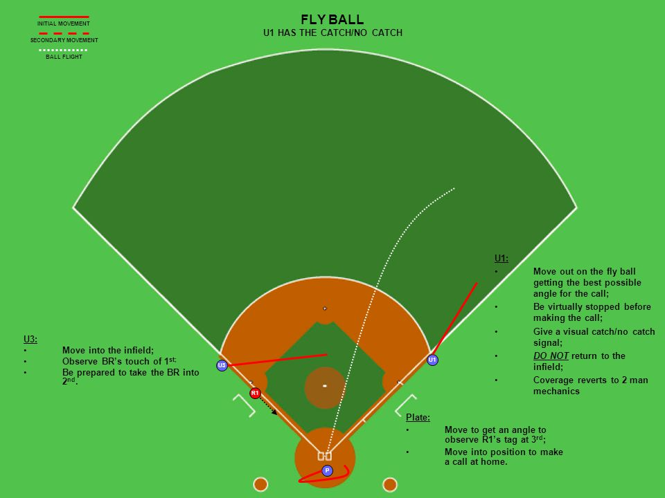 P U3 R1 U1 FLY BALL U1 HAS THE CATCH/NO CATCH U3: Move into the infield; Observe BRs touch of 1 st; Be prepared to take the BR into 2 nd.