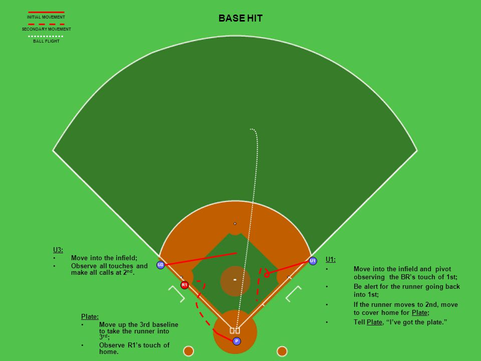 P U3 R1 U1 BASE HIT U3: Move into the infield; Observe all touches and make all calls at 2 nd.