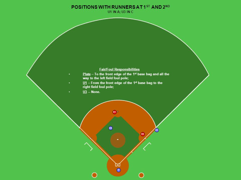 P R1 U1 R2 POSITIONS WITH RUNNERS AT 1 ST AND 2 ND U1 IN A; U3 IN C U3 Fair/Foul Responsibilities Plate – To the front edge of the 1 st base bag and all the way to the left field foul pole; U1 – From the front edge of the 1 st base bag to the right field foul pole; U3 -- None.