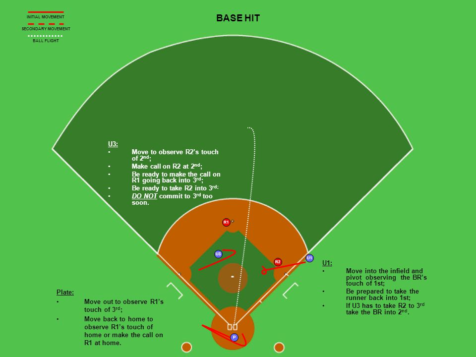 P R1 R2 U1 BASE HIT U3: Move to observe R2s touch of 2 nd ; Make call on R2 at 2 nd ; Be ready to make the call on R1 going back into 3 rd ; Be ready to take R2 into 3 rd; DO NOT commit to 3 rd too soon.