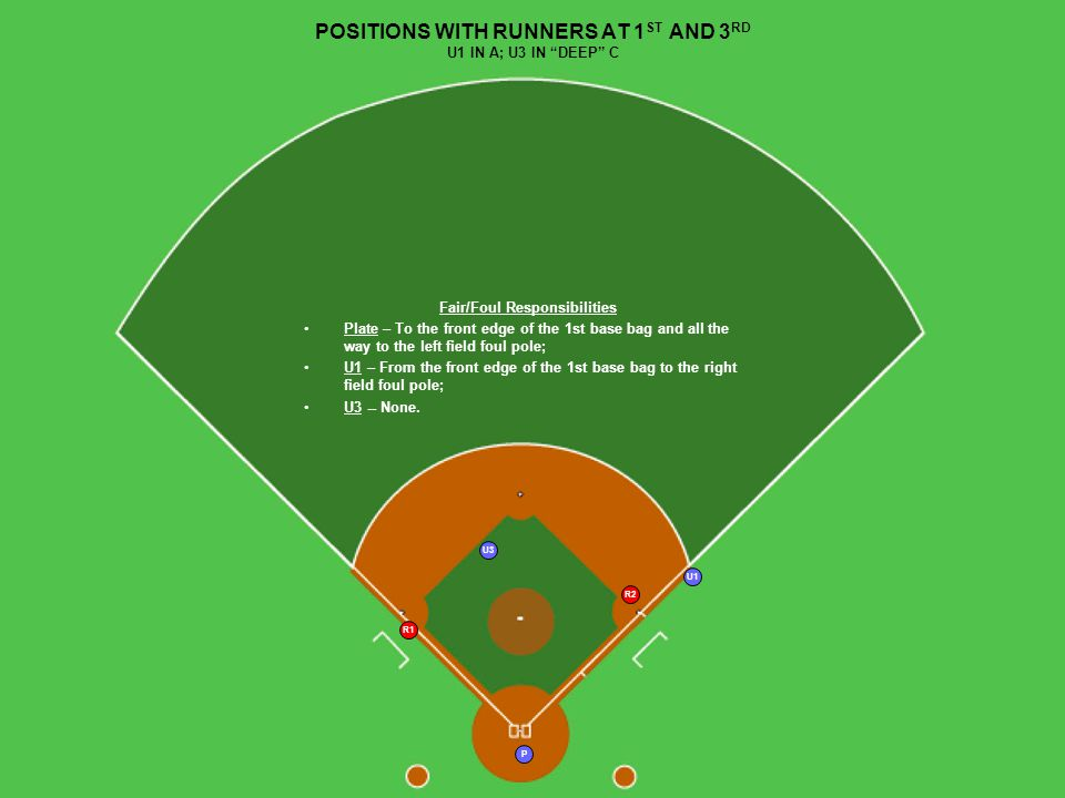P U3 R1 R2 U1 POSITIONS WITH RUNNERS AT 1 ST AND 3 RD U1 IN A; U3 IN DEEP C Fair/Foul Responsibilities Plate – To the front edge of the 1st base bag and all the way to the left field foul pole; U1 – From the front edge of the 1st base bag to the right field foul pole; U3 -- None.