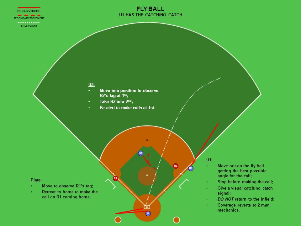 P U1 U3 R1 FLY BALL U1 HAS THE CATCH/NO CATCH INITIAL MOVEMENT SECONDARY MOVEMENT BALL FLIGHT R2 U1: Move out on the fly ball getting the best possible angle for the call; Stop before making the call; Give a visual catch/no catch signal; DO NOT return to the infield; Coverage reverts to 2 man mechanics.