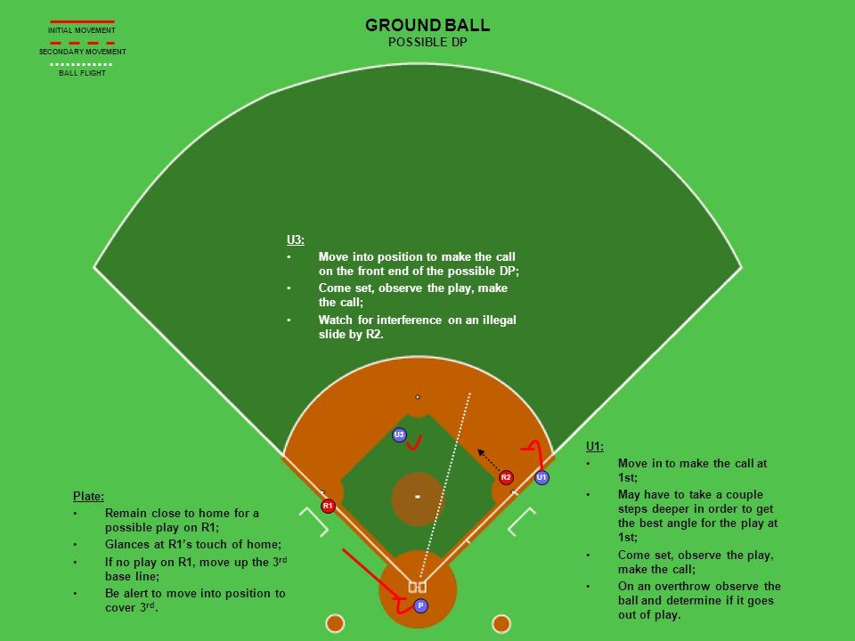 P U3 U1 R1 GROUND BALL POSSIBLE DP U3: Move into position to make the call on the front end of the possible DP; Come set, observe the play, make the call; Watch for interference on an illegal slide by R2.