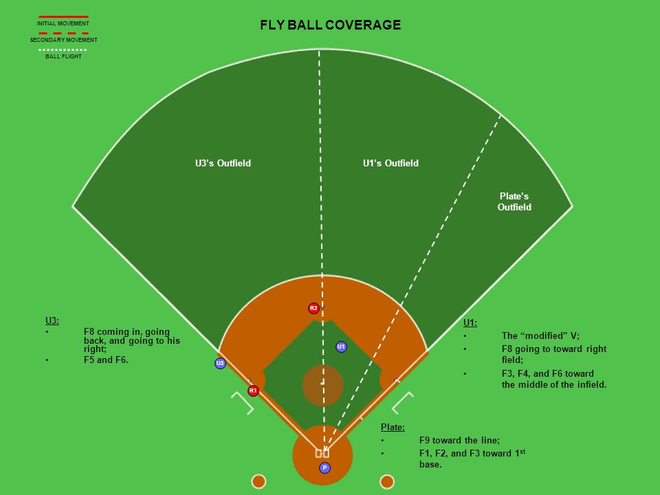 P R1 R2 U1 U3 U3s OutfieldU1s Outfield Plates Outfield FLY BALL COVERAGE U3: F8 coming in, going back, and going to his right; F5 and F6.
