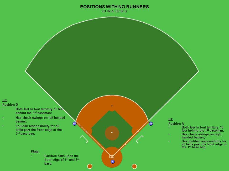 P U1U3 POSITIONS WITH NO RUNNERS U1 IN A; U3 IN D U1: Position A Both feet in foul territory 10 feet behind the 1 st baseman; Has check swings on right handed batters; Has foul/fair responsibility for all balls past the front edge of the 1 st base bag.