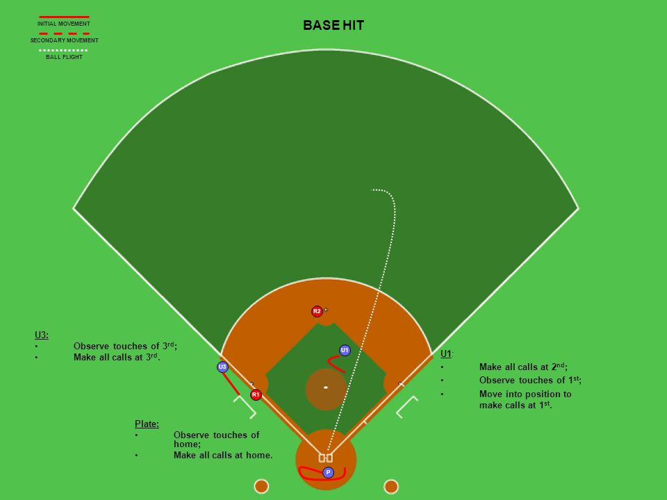 P R1 R2 U1 U3 BASE HIT U3: Observe touches of 3 rd ; Make all calls at 3 rd.