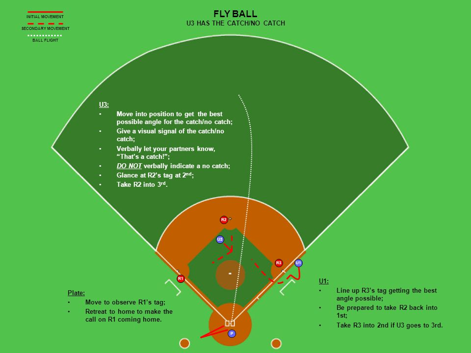 U1 P U3 R1 FLY BALL U3 HAS THE CATCH/NO CATCH INITIAL MOVEMENT SECONDARY MOVEMENT BALL FLIGHT U1: Line up R3s tag getting the best angle possible; Be prepared to take R2 back into 1st; Take R3 into 2nd if U3 goes to 3rd.