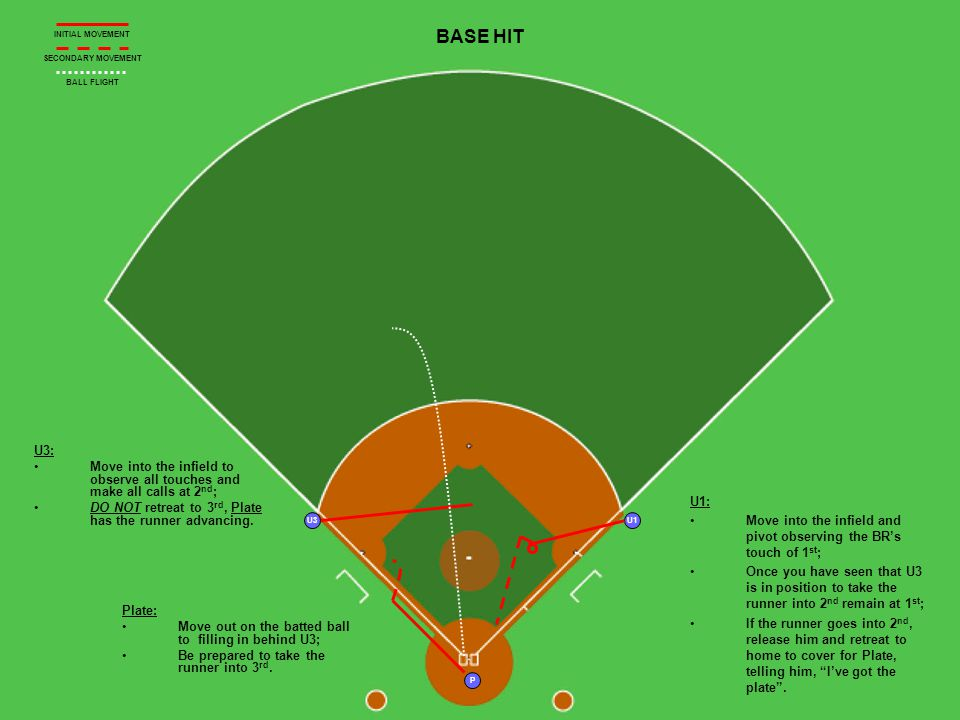 U1 P U3 BASE HIT U3: Move into the infield to observe all touches and make all calls at 2 nd ; DO NOT retreat to 3 rd, Plate has the runner advancing.